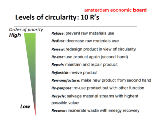 the 7 r's of the circular economy
