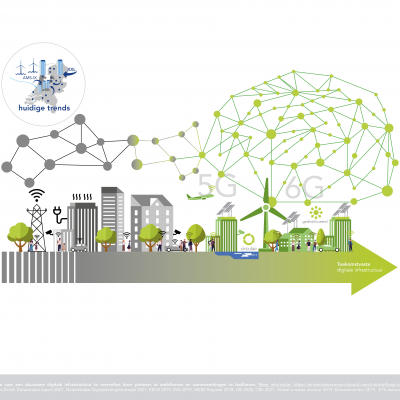 Thumbnail van Innovations needed for transition to sustainable digital infrastructure